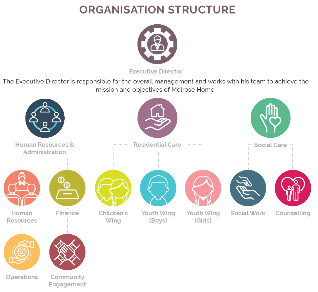 Children's Aid Society - Organisation Structure